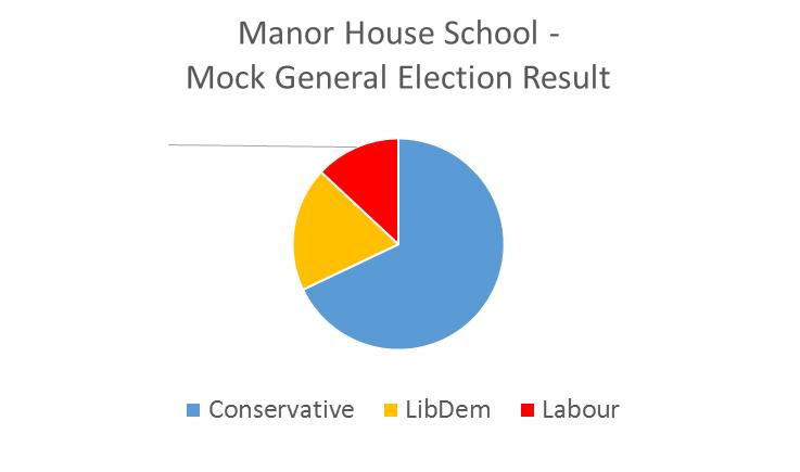 Mock Election Graph